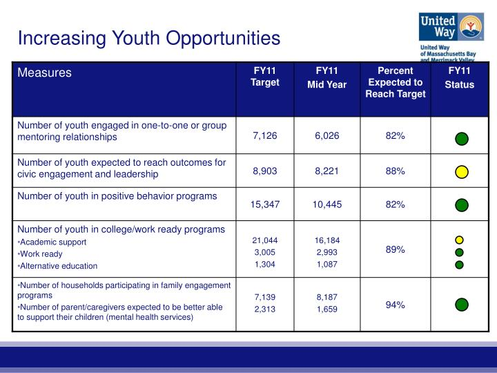Increasing Youth Opportunities