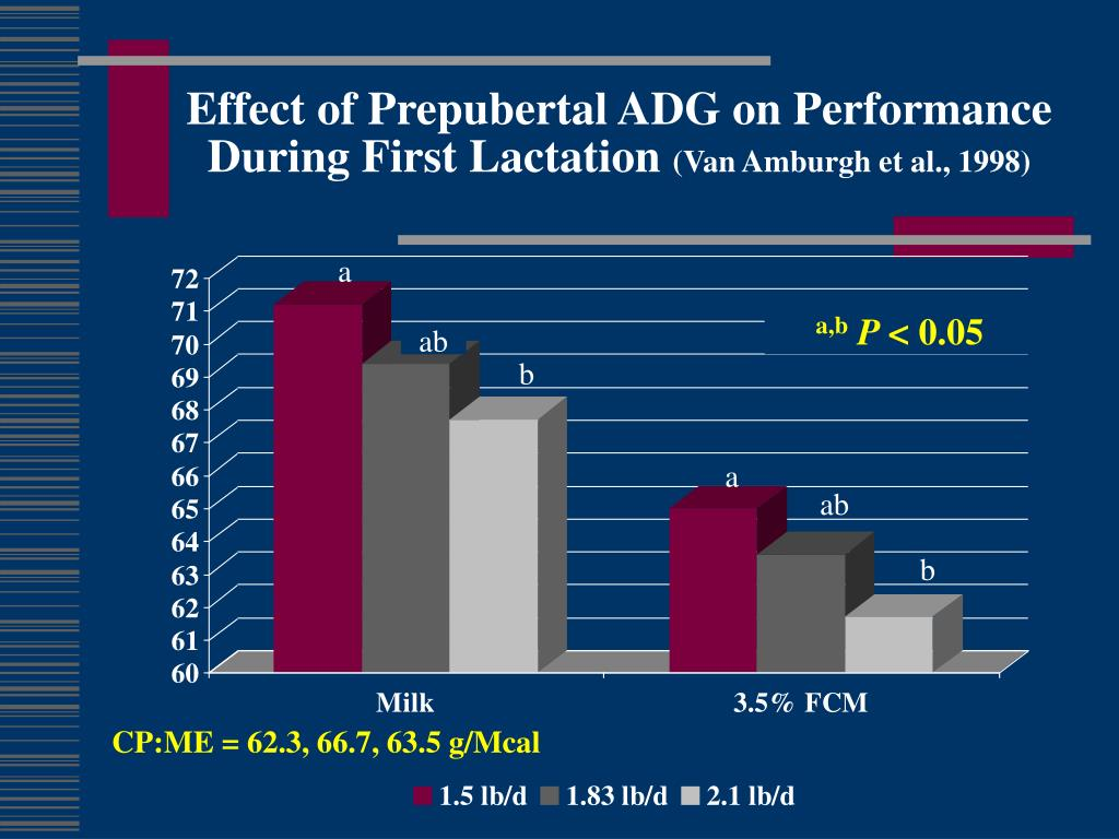 Effect of Prepubertal ADG on Performance During First Lactation