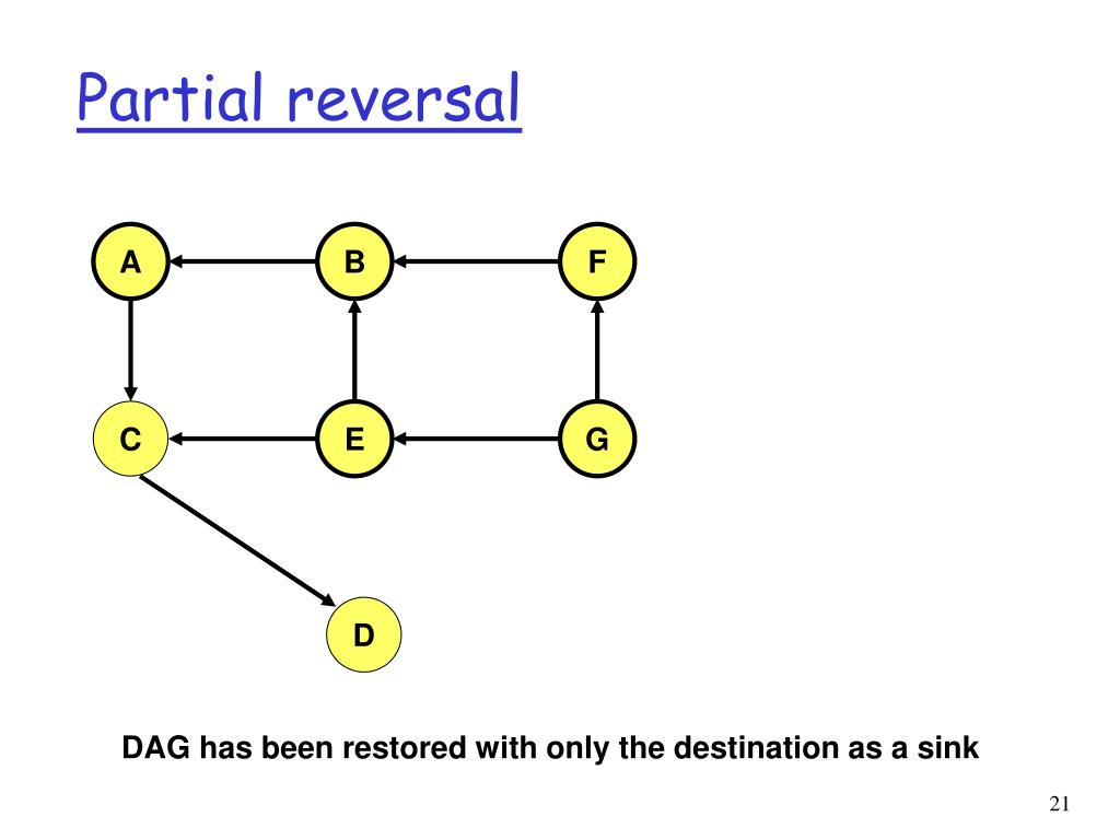 Partial reversal