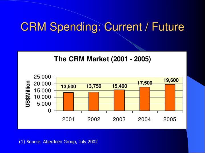 CRM Spending: Current / Future