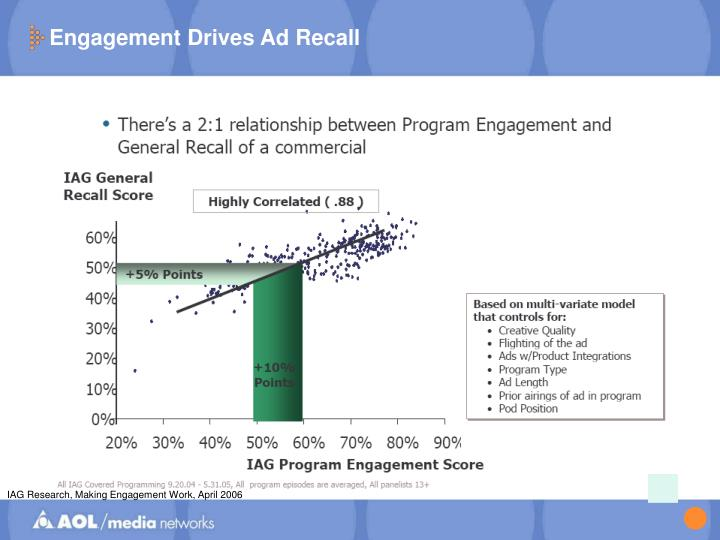 Engagement Drives Ad Recall