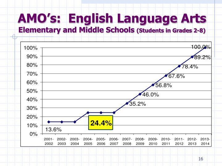 AMO's:  English Language Arts