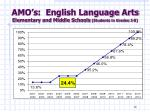 amo s english language arts elementary and middle schools students in grades 2 8