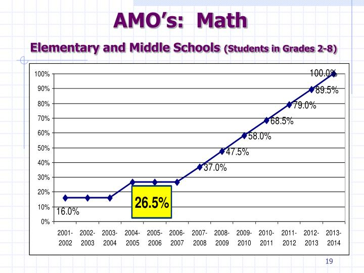 AMO's:  Math