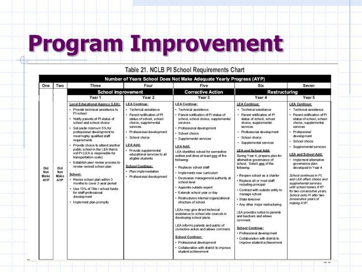 Program Improvement