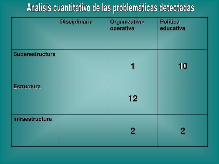 Análisis cuantitativo de las problemáticas detectadas