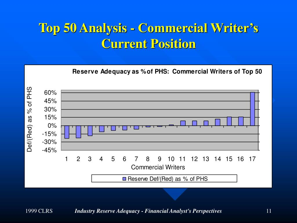 Top 50 Analysis - Commercial Writer's Current Position