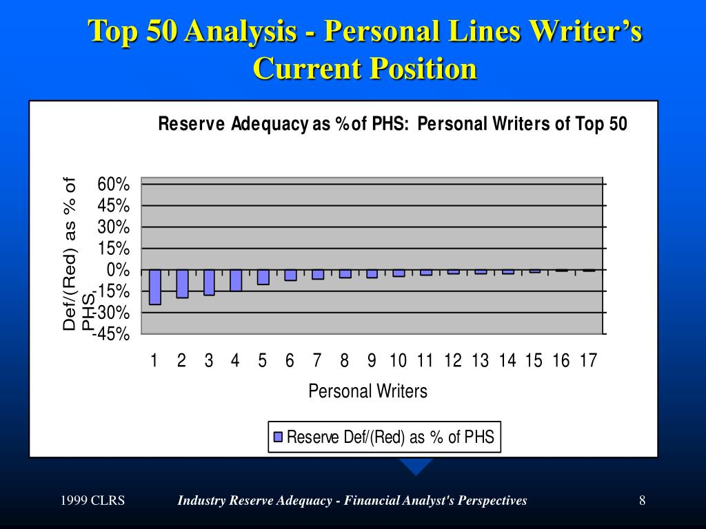 Top 50 Analysis - Personal Lines Writer's Current Position