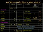 adhesion reduction agents status