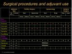 surgical procedures and adjuvant use