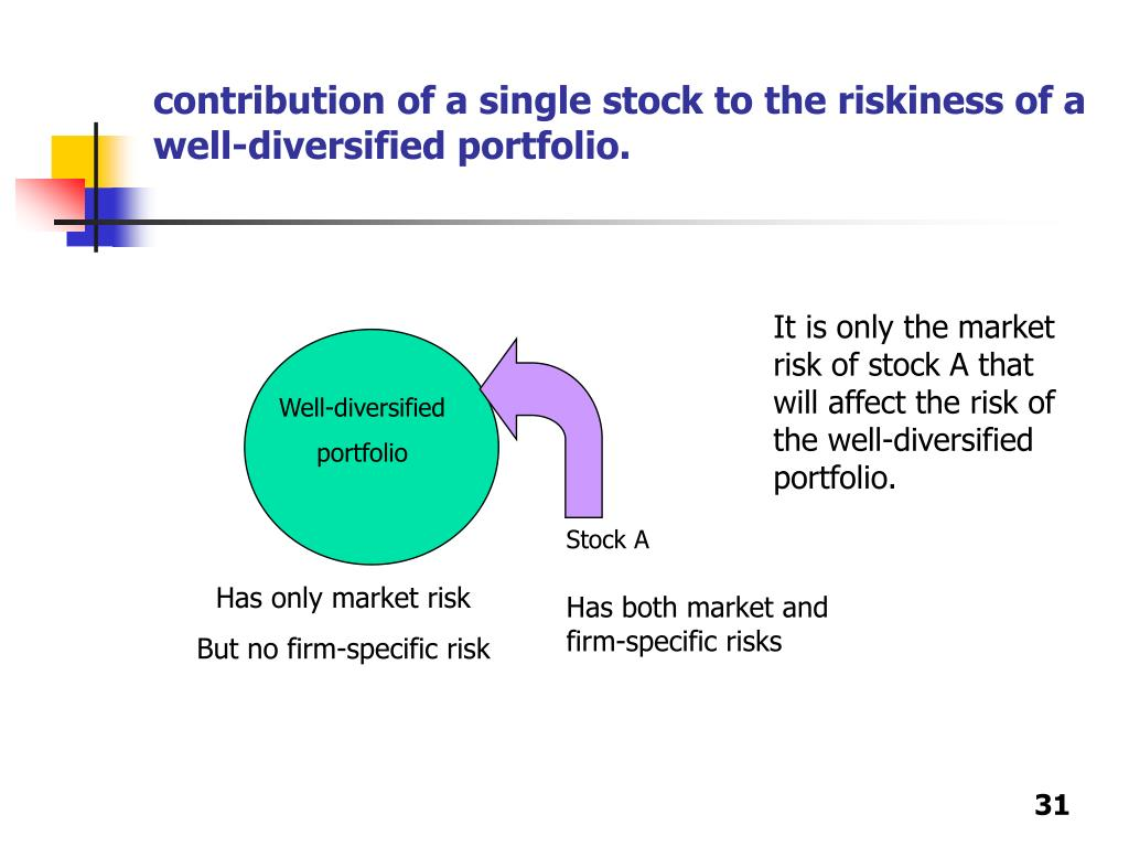 contribution of a single stock to the riskiness of a well-diversified portfolio.