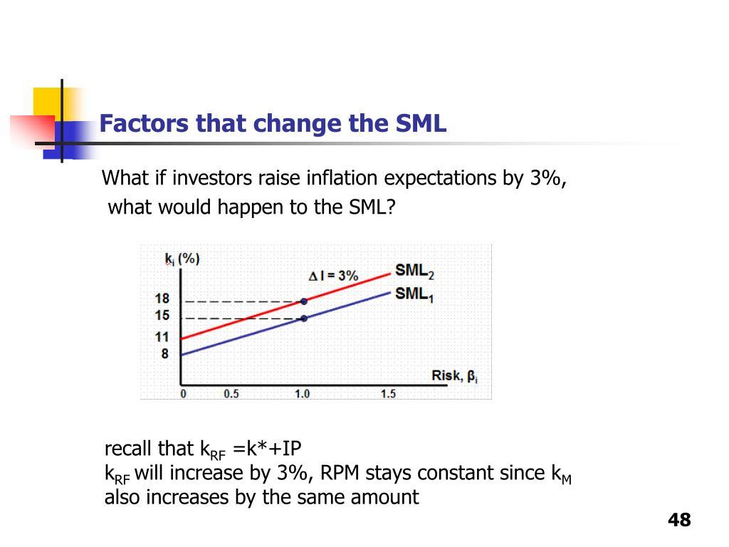 Factors that change the SML