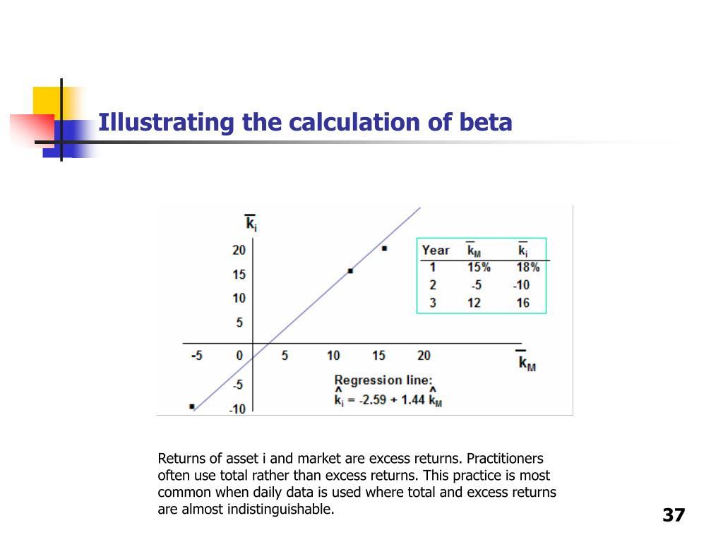 Illustrating the calculation of beta