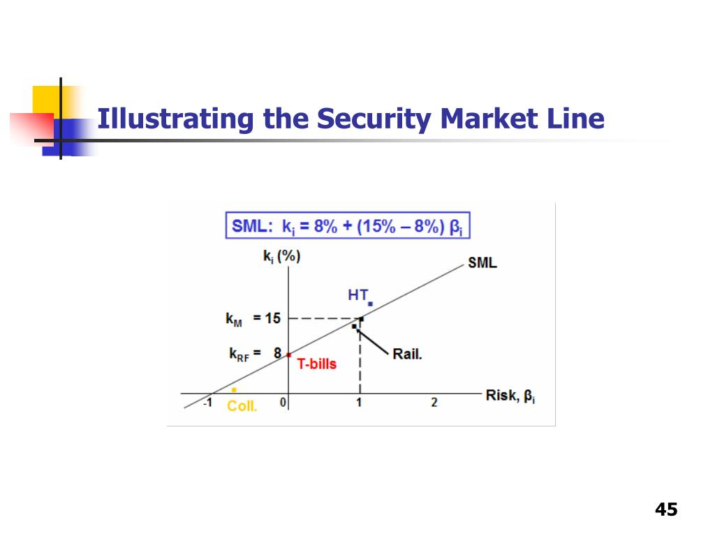 Illustrating the Security Market Line