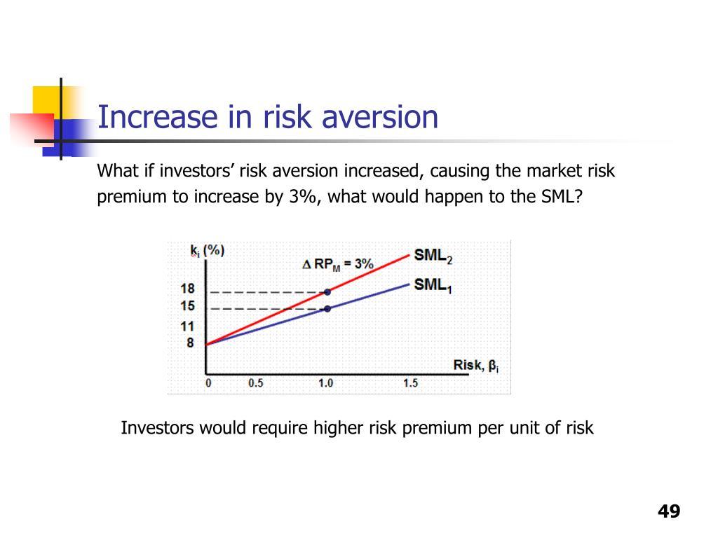 Increase in risk aversion