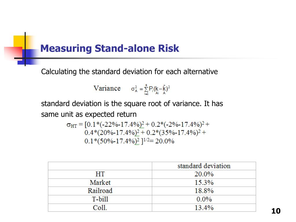 Measuring Stand-alone Risk