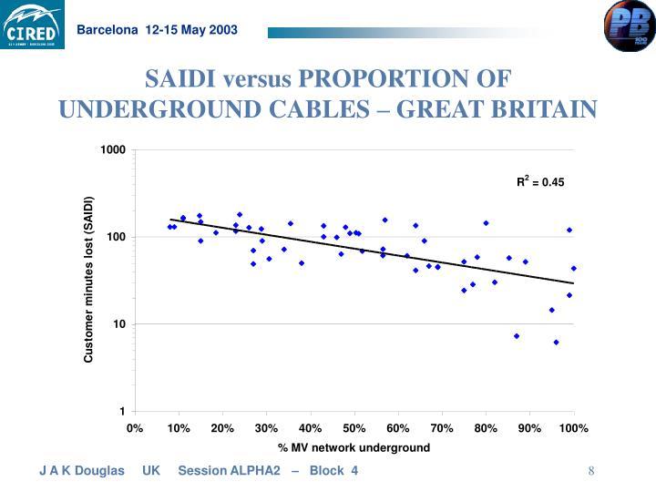 SAIDI versus PROPORTION OF UNDERGROUND CABLES – GREAT BRITAIN