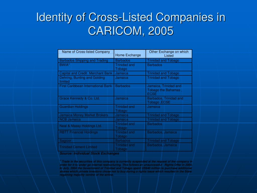 Identity of Cross-Listed Companies in CARICOM, 2005