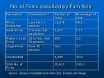 no of firms classified by firm size