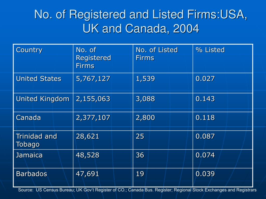 No. of Registered and Listed Firms:USA, UK and Canada, 2004