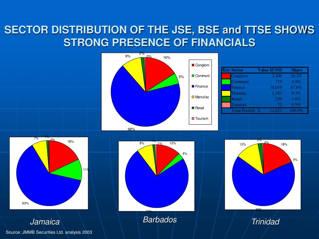SECTOR DISTRIBUTION OF THE JSE, BSE and TTSE SHOWS STRONG PRESENCE OF FINANCIALS