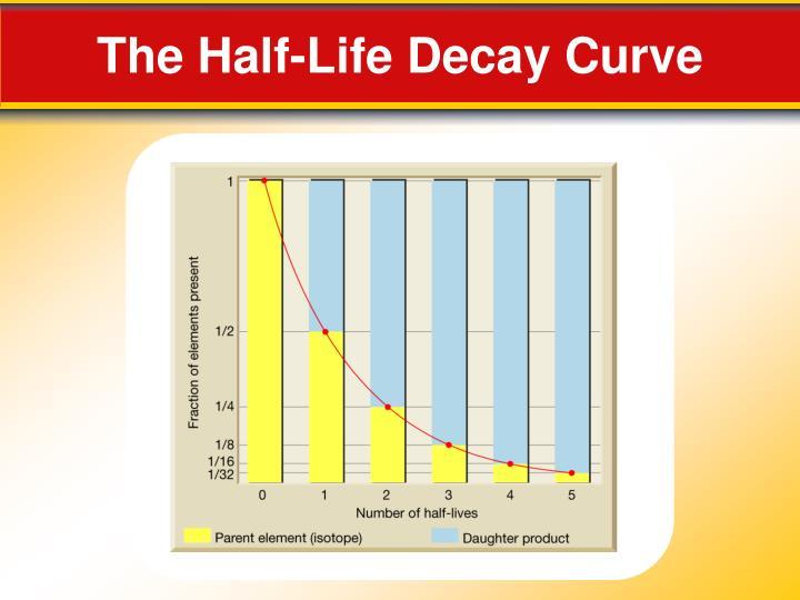 12.3 dating with radioactivity