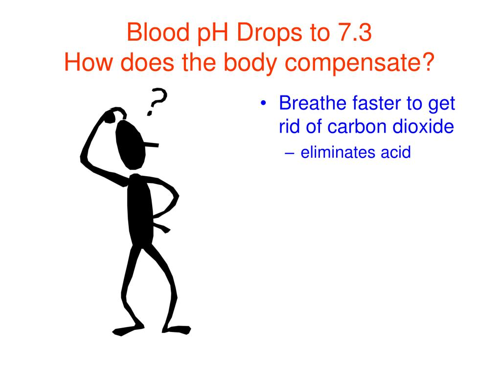 Blood pH Drops to 7.3