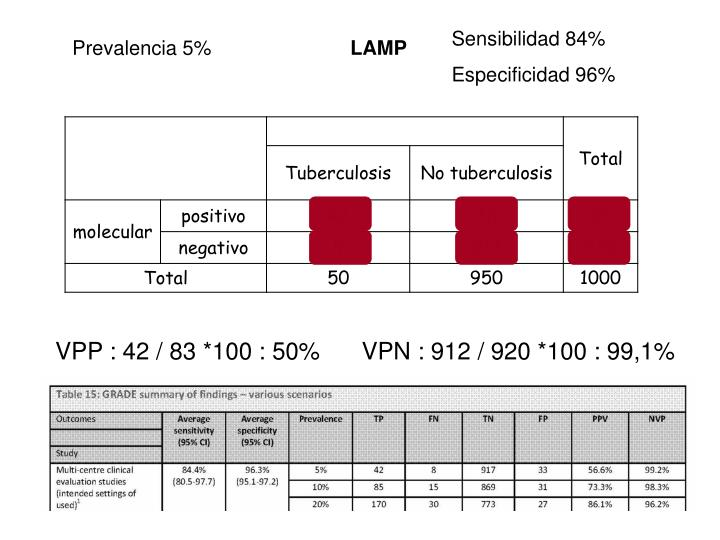 Sensibilidad 84%
