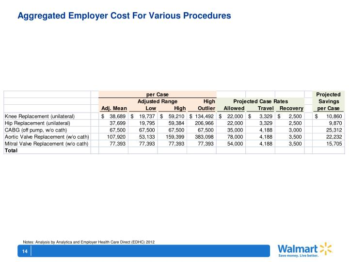 Aggregated Employer Cost For Various Procedures
