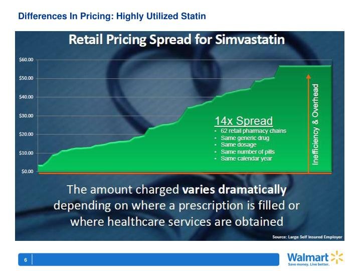 Differences In Pricing: Highly Utilized