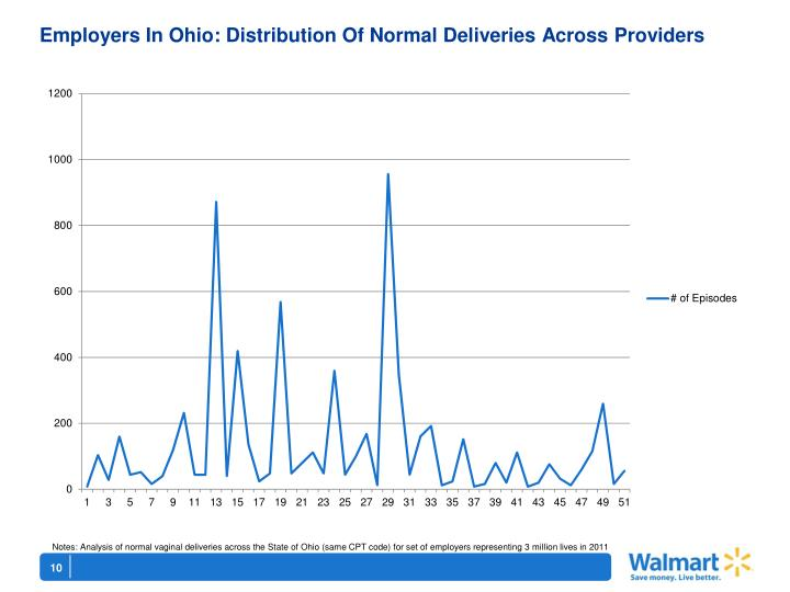 Employers In Ohio: Distribution Of Normal Deliveries Across Providers