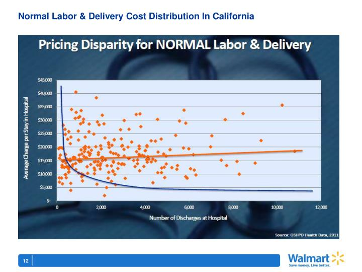 Normal Labor & Delivery Cost Distribution In California