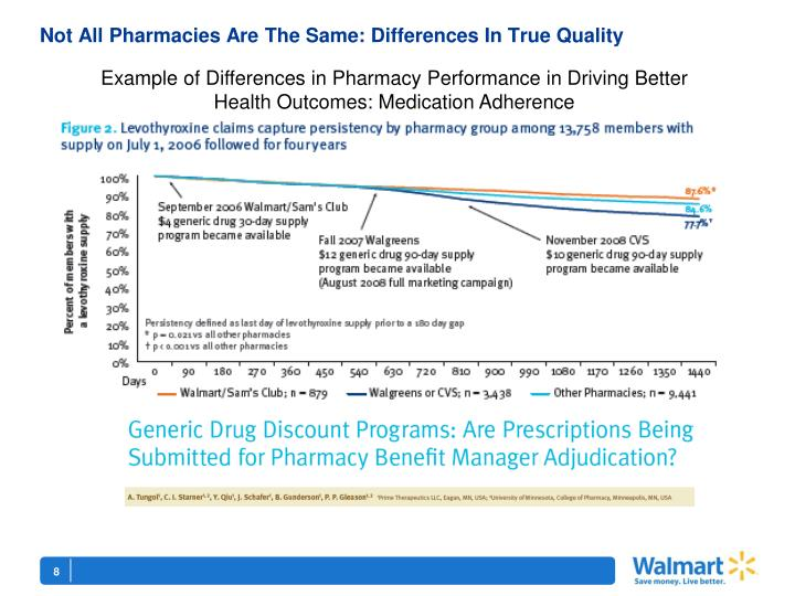 Not All Pharmacies Are The Same: Differences In True Quality