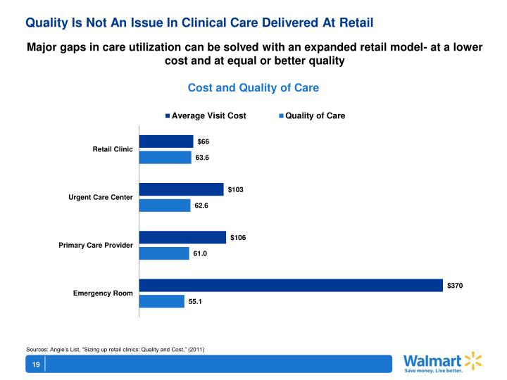 Quality Is Not An Issue In Clinical Care Delivered At Retail