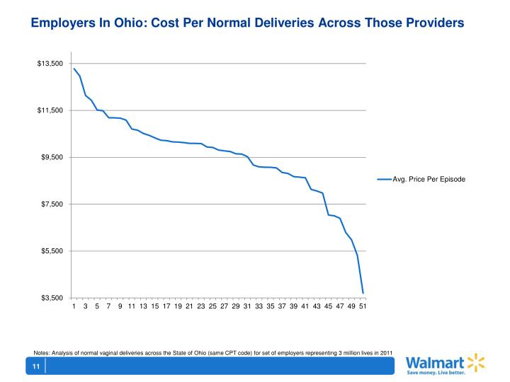 Employers In Ohio: Cost