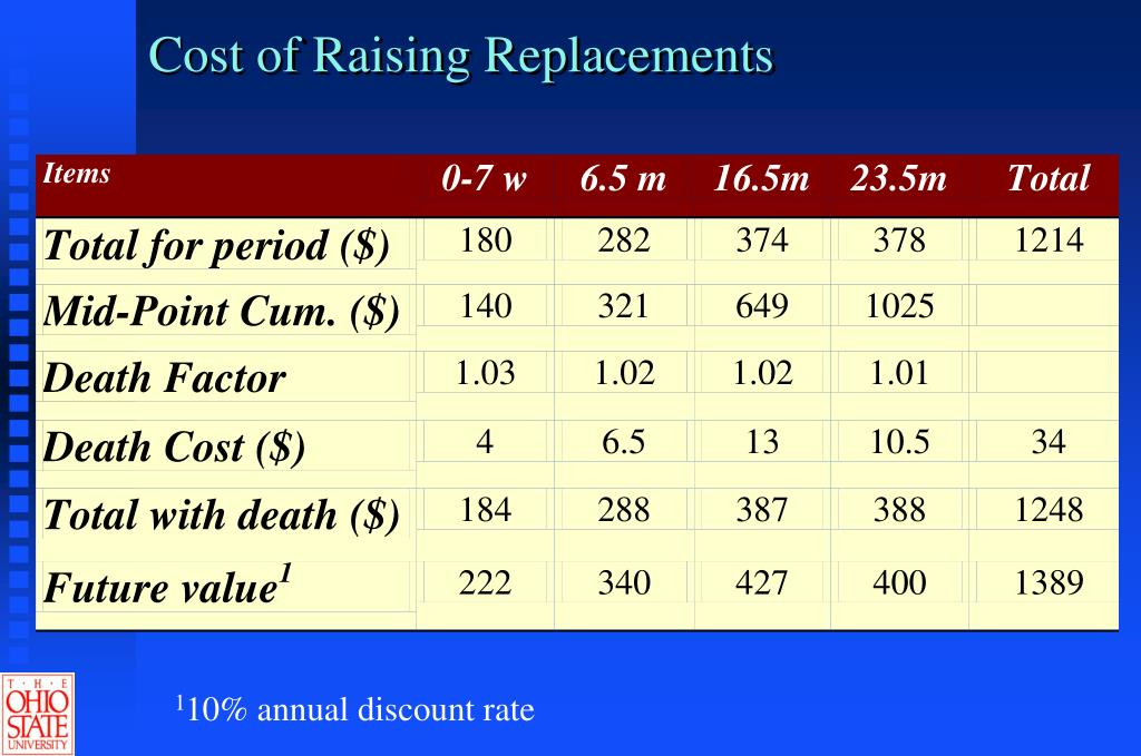 Cost of Raising Replacements