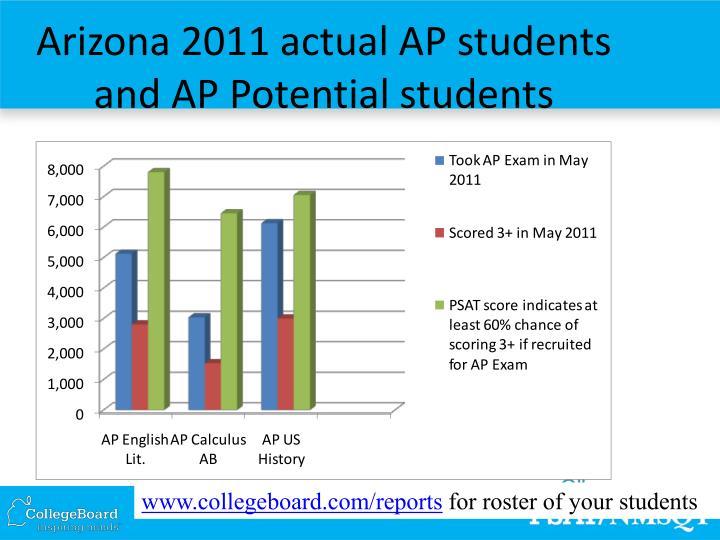 Arizona 2011 actual AP students