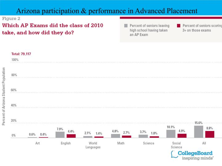 Arizona participation & performance in Advanced Placement