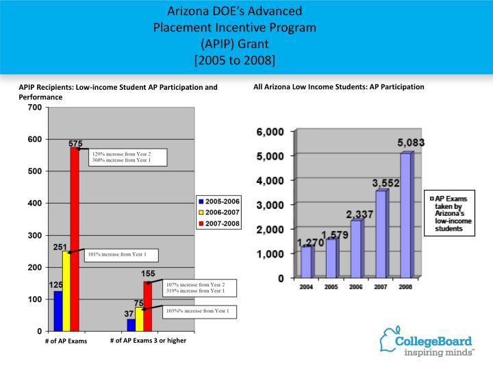Arizona DOE's Advanced Placement Incentive Program (APIP) Grant