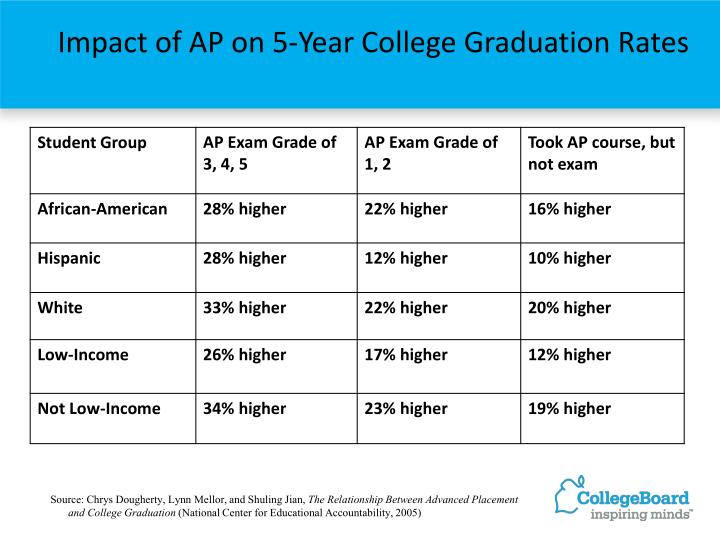 Impact of AP on 5-Year College Graduation Rates