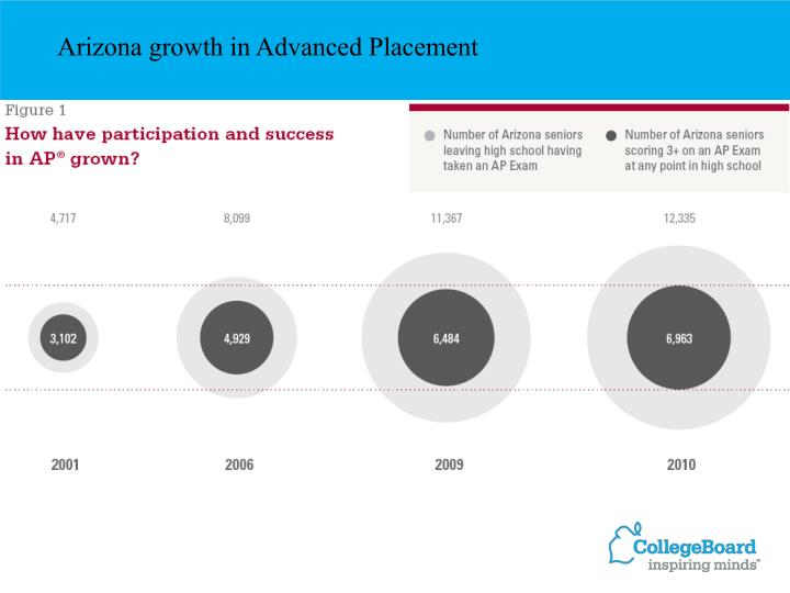 Arizona growth in Advanced Placement