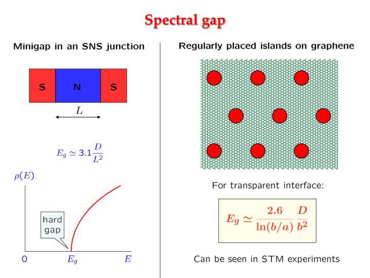 Spectral gap