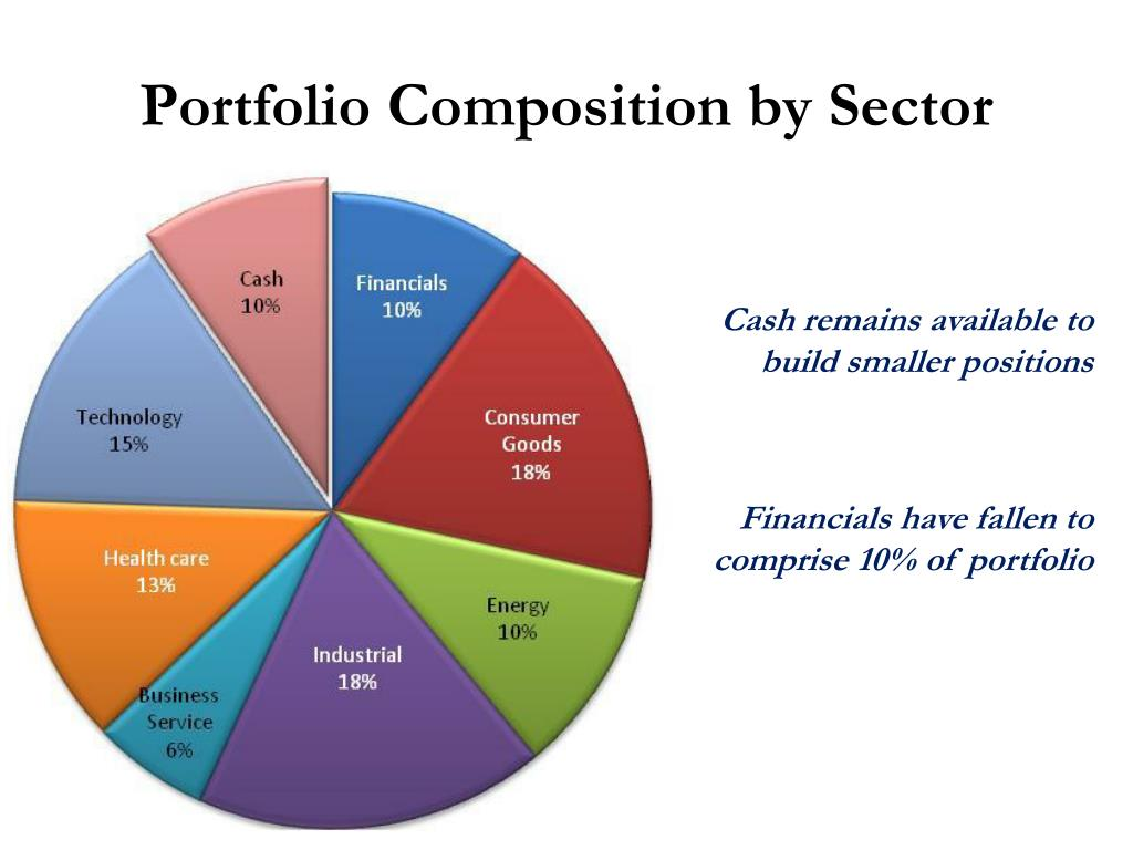 Portfolio Composition by Sector
