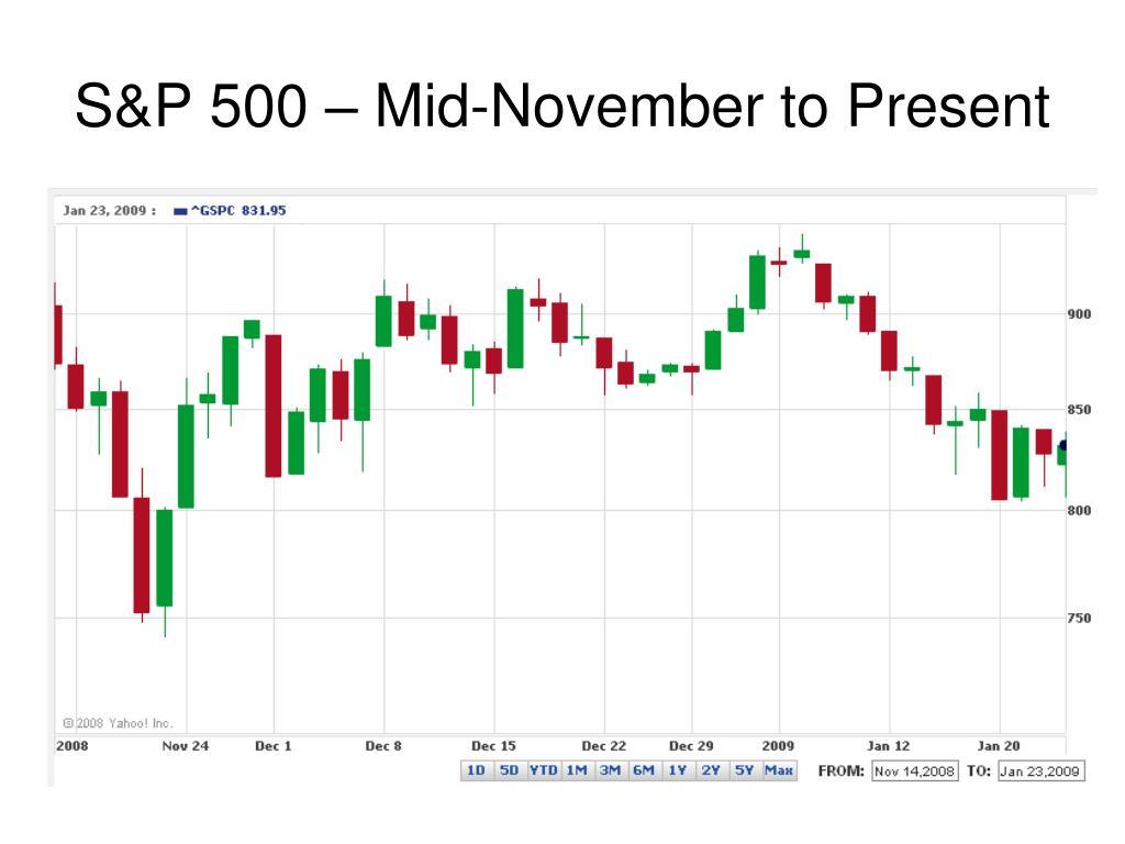 S&P 500 – Mid-November to Present