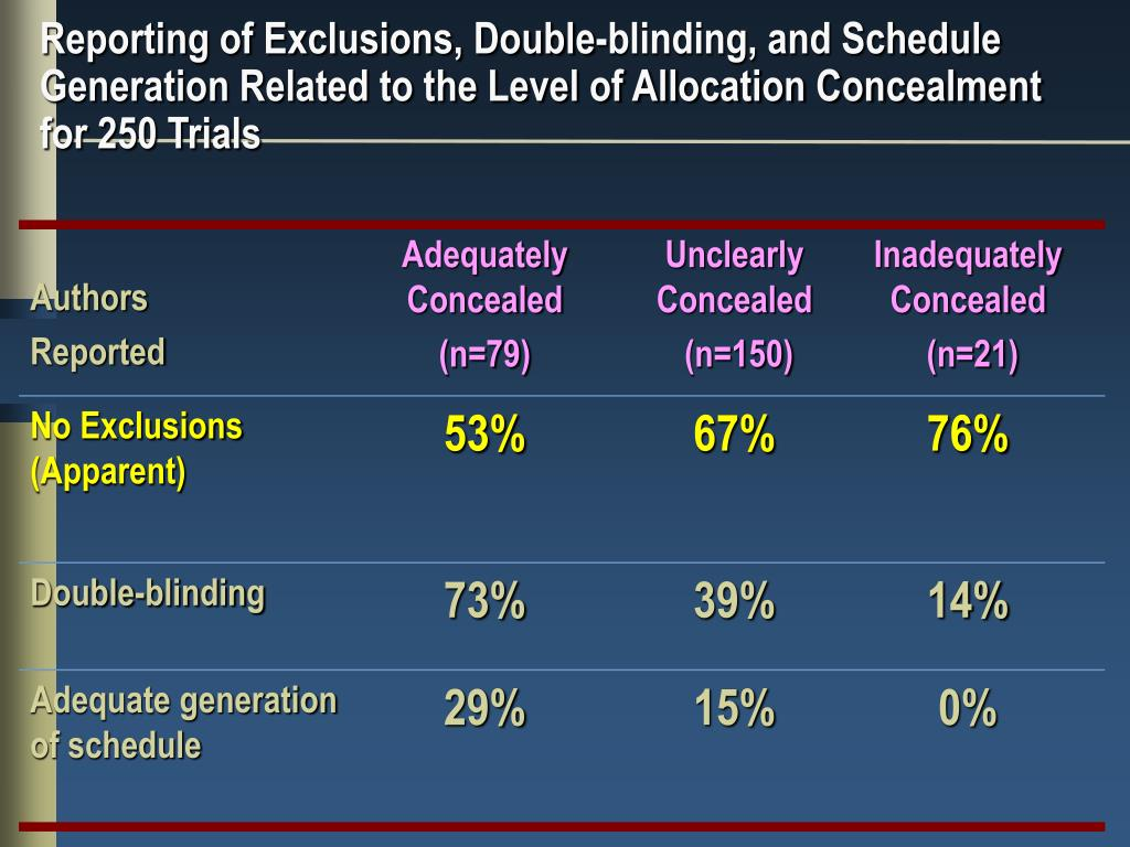 Reporting of Exclusions, Double-blinding, and Schedule Generation Related to the Level of Allocation Concealment for 250 Trials