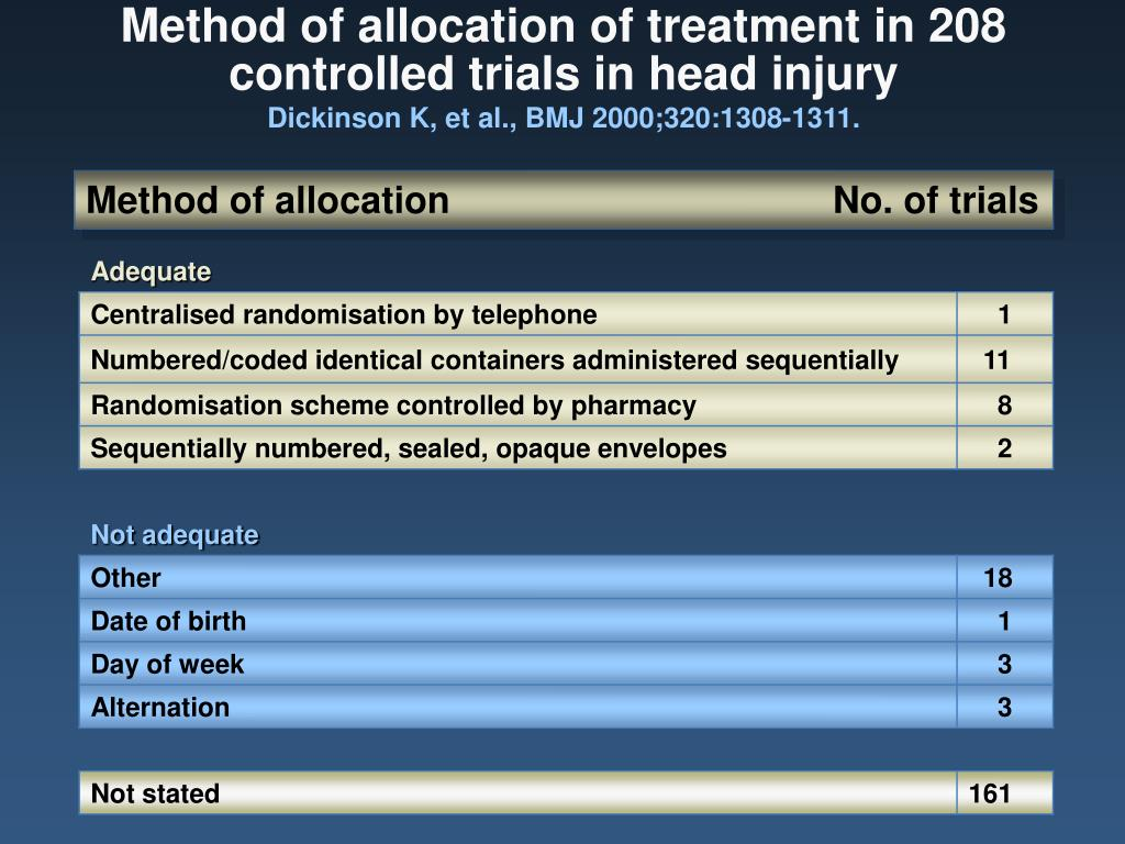 Method of allocation of treatment in 208 controlled trials in head injury
