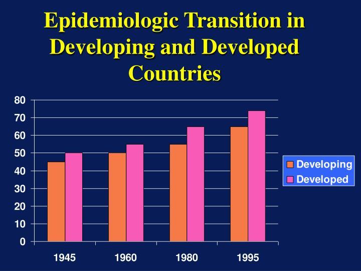 Epidemiologic Transition in