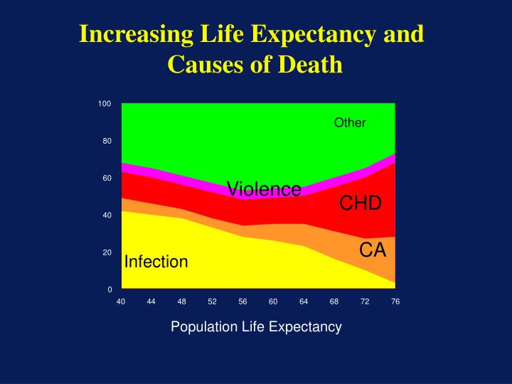 Increasing Life Expectancy and