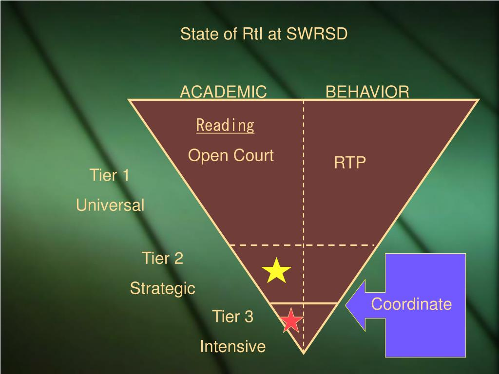State of RtI at SWRSD