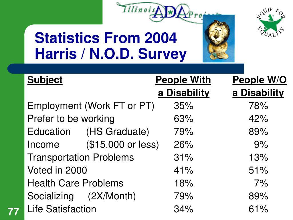 Statistics From 2004